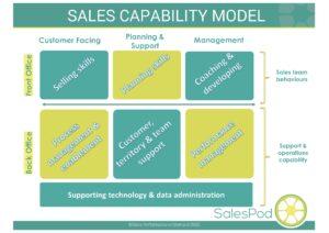 Sales Capability Model